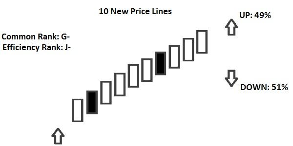 10 new price lines