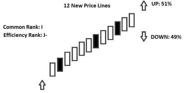 12 new price lines