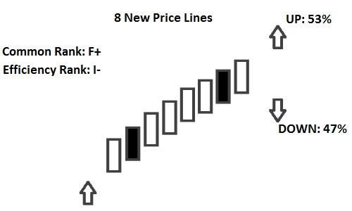 8 new price lines