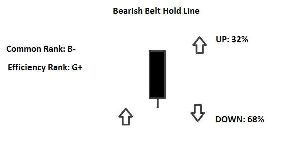 bearish belt hold line
