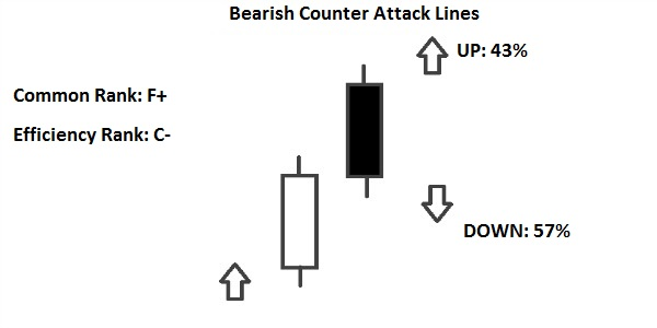 bearish counterattack line