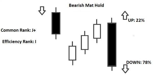 bearish mat hold