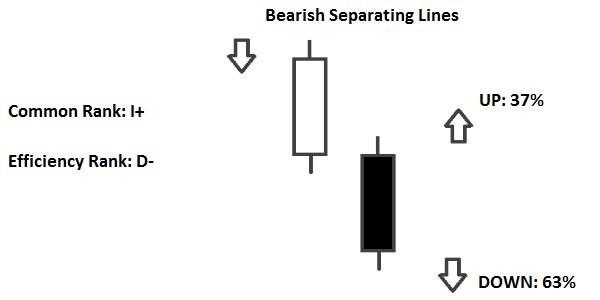 bearish separating lines