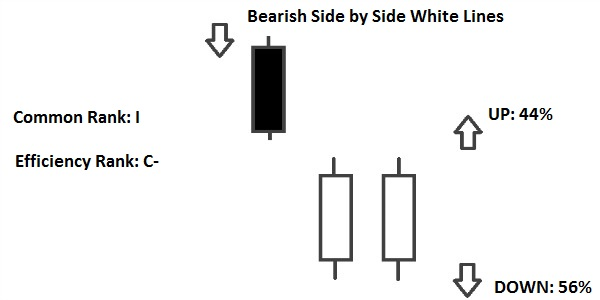 bearish side by side white lines