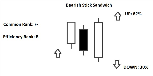 bearish stick sandwich