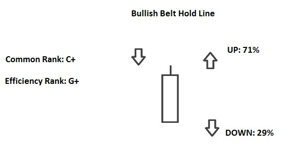 bullish belt hold line