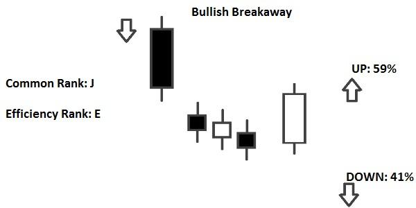 Breakaway Pattern