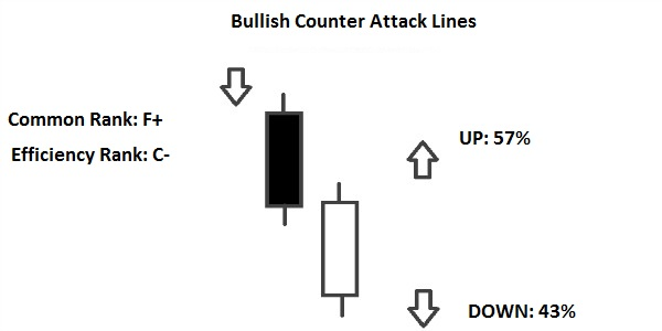 Counterattack Lines Candlestick