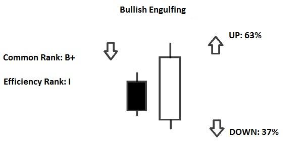 Engulfing Line and Last Engulfing Line