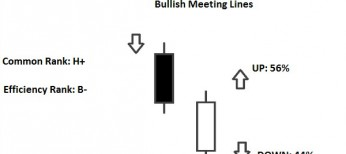 bullish meeting line