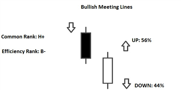 Meeting Lines Pattern