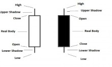 Candlestick explained