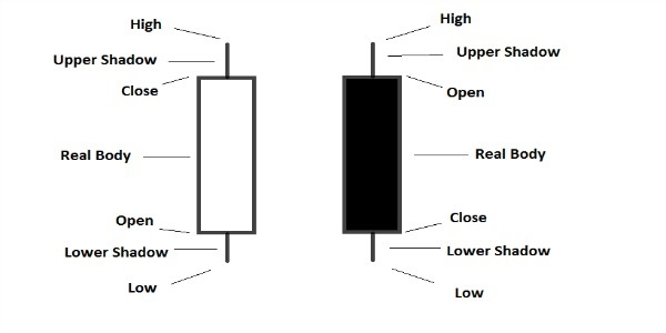 Candlestick explained