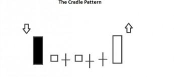 cradle patterns