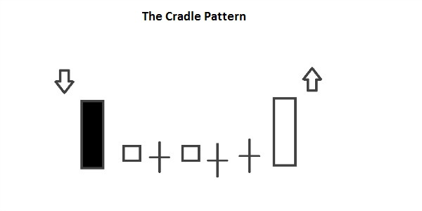cradle patterns