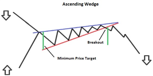 Ascending Wedge