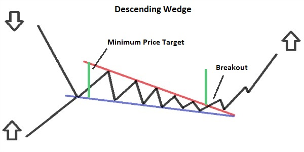 Descending Wedge