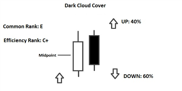 Dark Cloud Cover Pattern