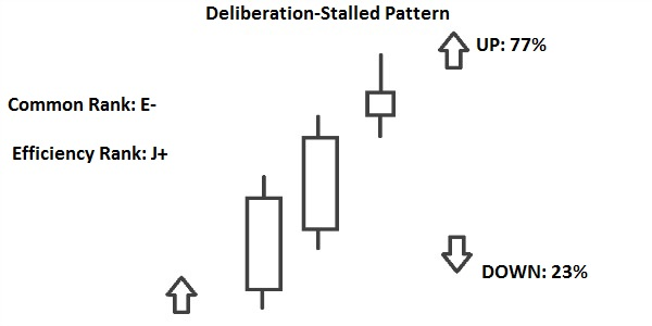 deliberation pattern and stalled pattern