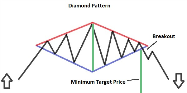 Diamond Pattern