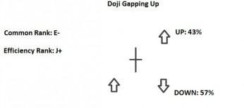 doji gapping up