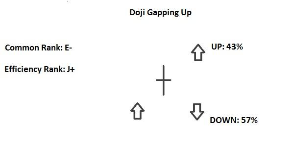 Doji Gapping