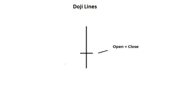 Doji Lines