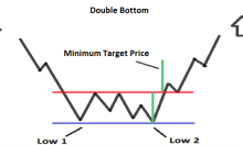 Double Bottom Pattern