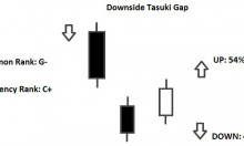 downside tasuki gap