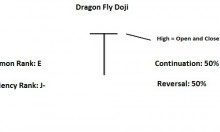 dragon fly doji