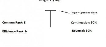 dragon fly doji