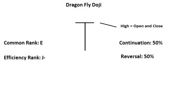 Forex dragonfly