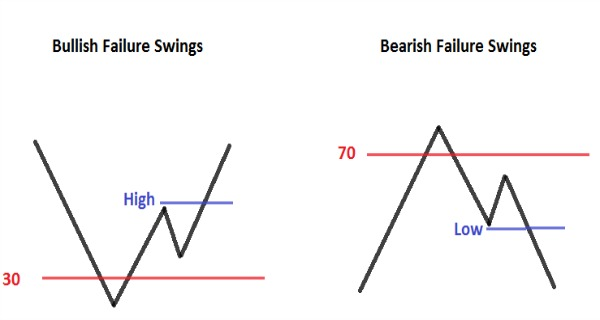 Relative Strength Index Failure Swing