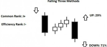 falling three methods