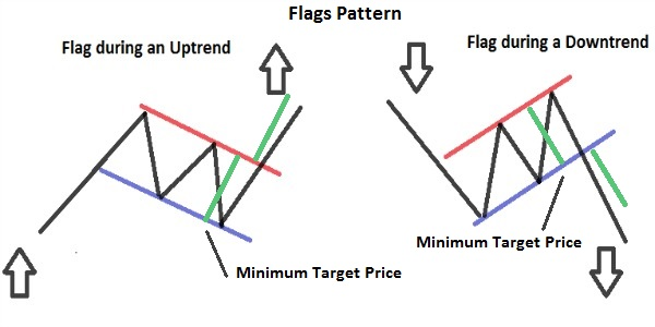 Flag Pattern Technical Analysis