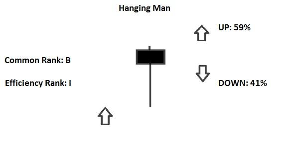 Hanging Man Candlestick