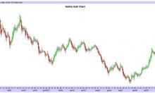 Heikin Ashi Chart