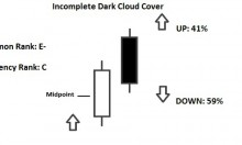 incomplete dark cloud cover