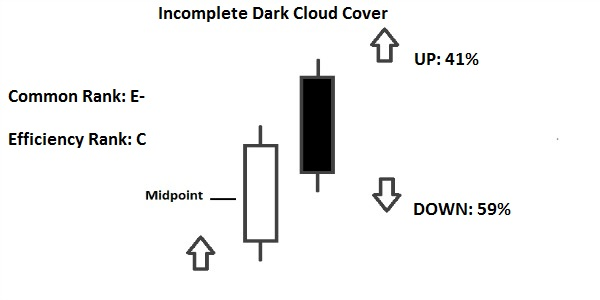 Incomplete Dark Cloud Cover Pattern