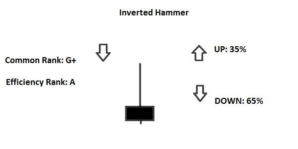 Inverted Hammer Candlestick