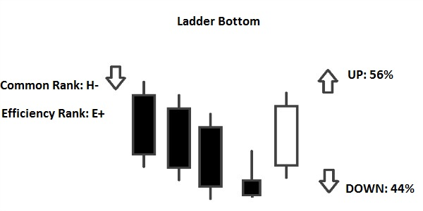 ladder bottom pattern