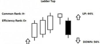 ladder top pattern