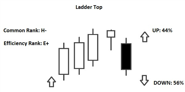 ladder top pattern