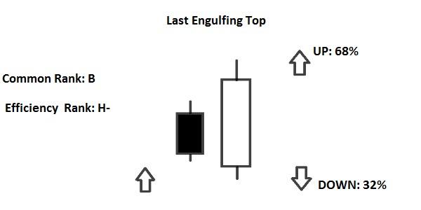 last engulfing top
