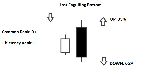 last engulfing bottom