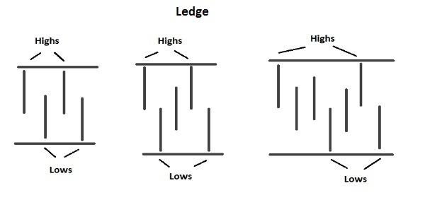 ledge pattern