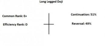 long legged doji