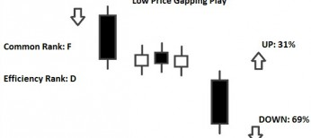 low price gapping play
