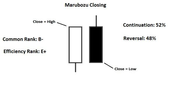 closing marubozu