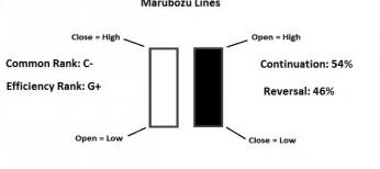 marubozu line